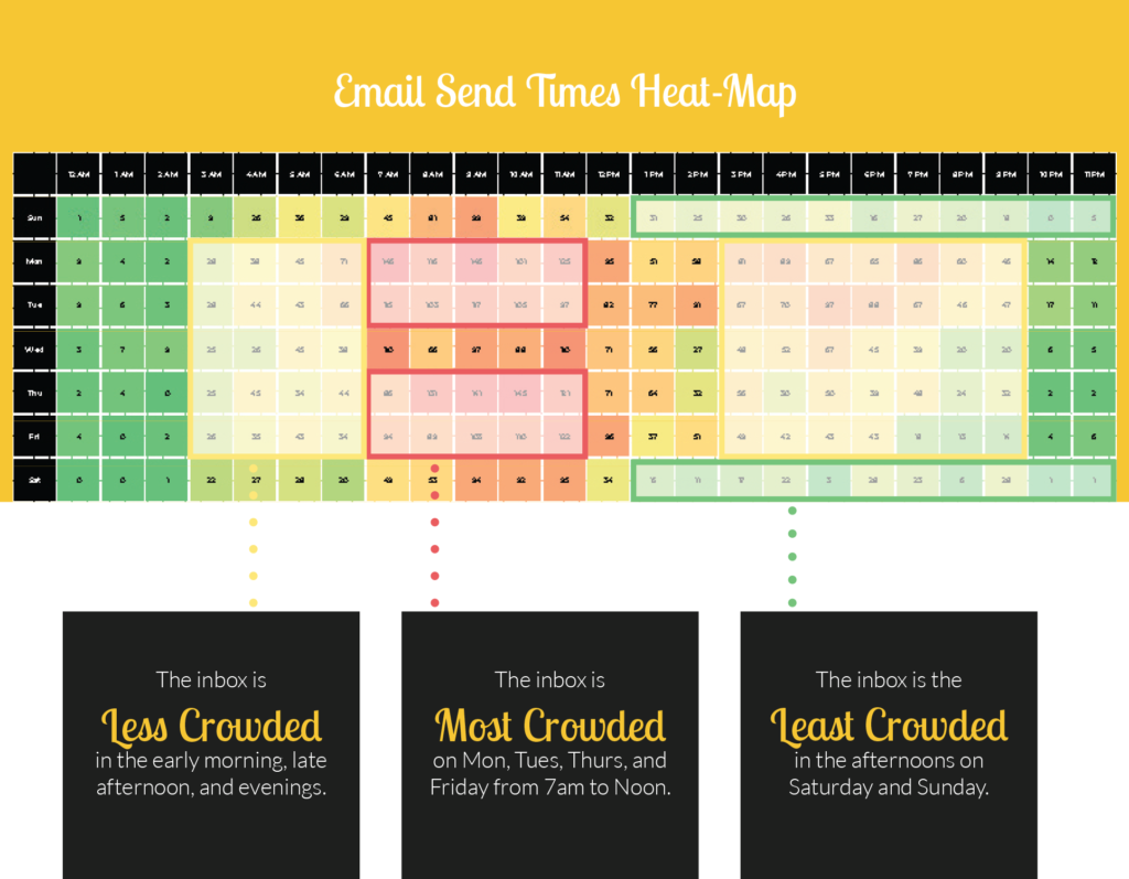 best time to send fundraising emails year-end heatmap