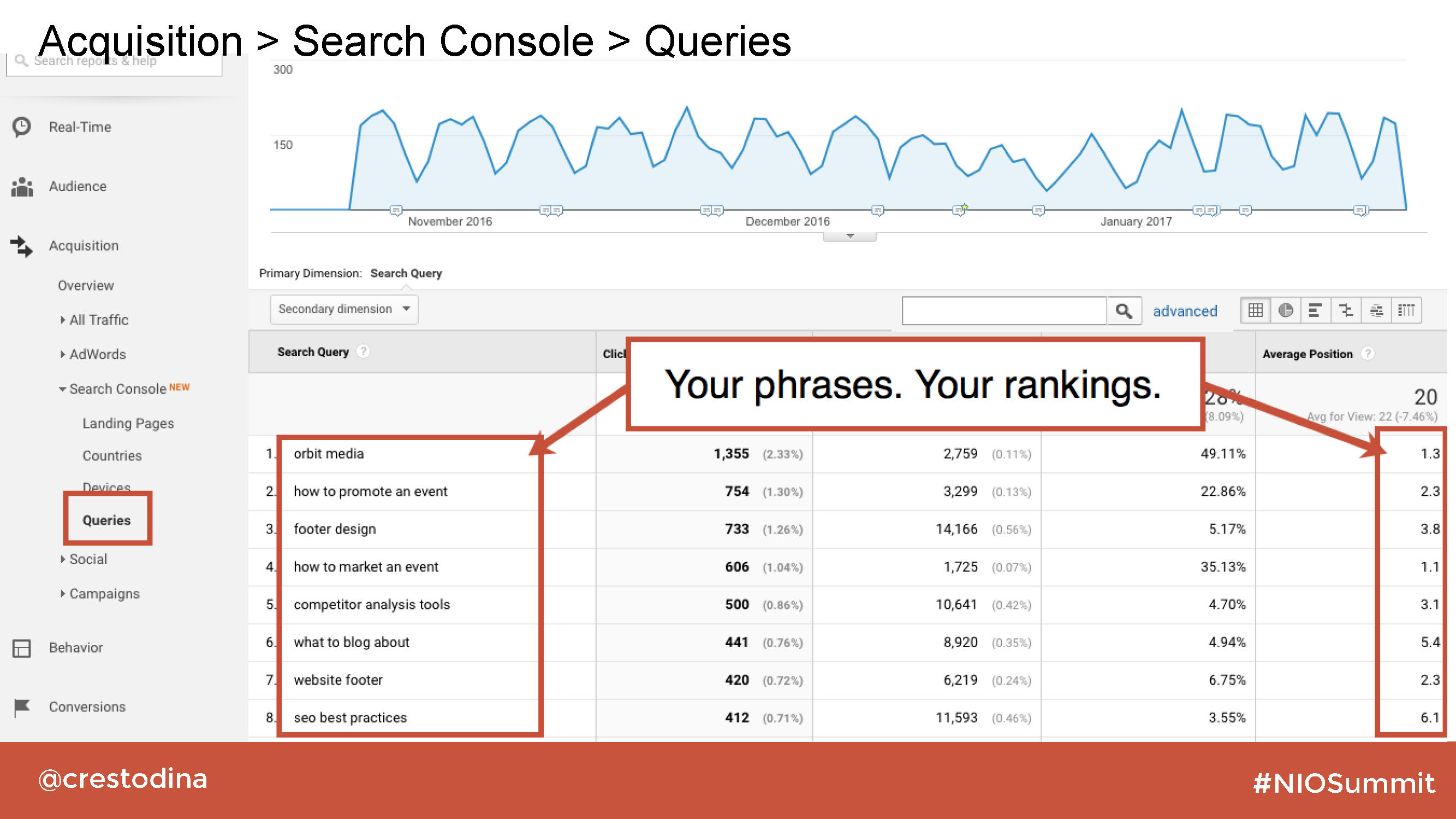 Image from Google Analytics showing search queries and your search engine ranking for those terms