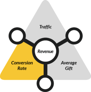 3 Online Fundraising Metrics - Donation Conversion Rate