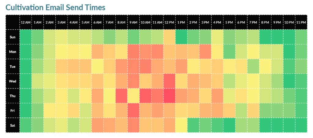 Heatmap of donor cultivation email send times