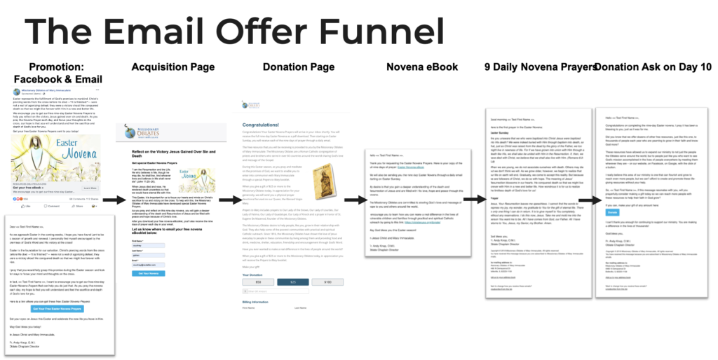 Example of an email acquisition to instant donor funnel